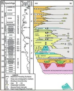 Integrated Stratigraphic framework for Carson Basin Offshore Newfoundland Chart PetroStrat Future Geoscience