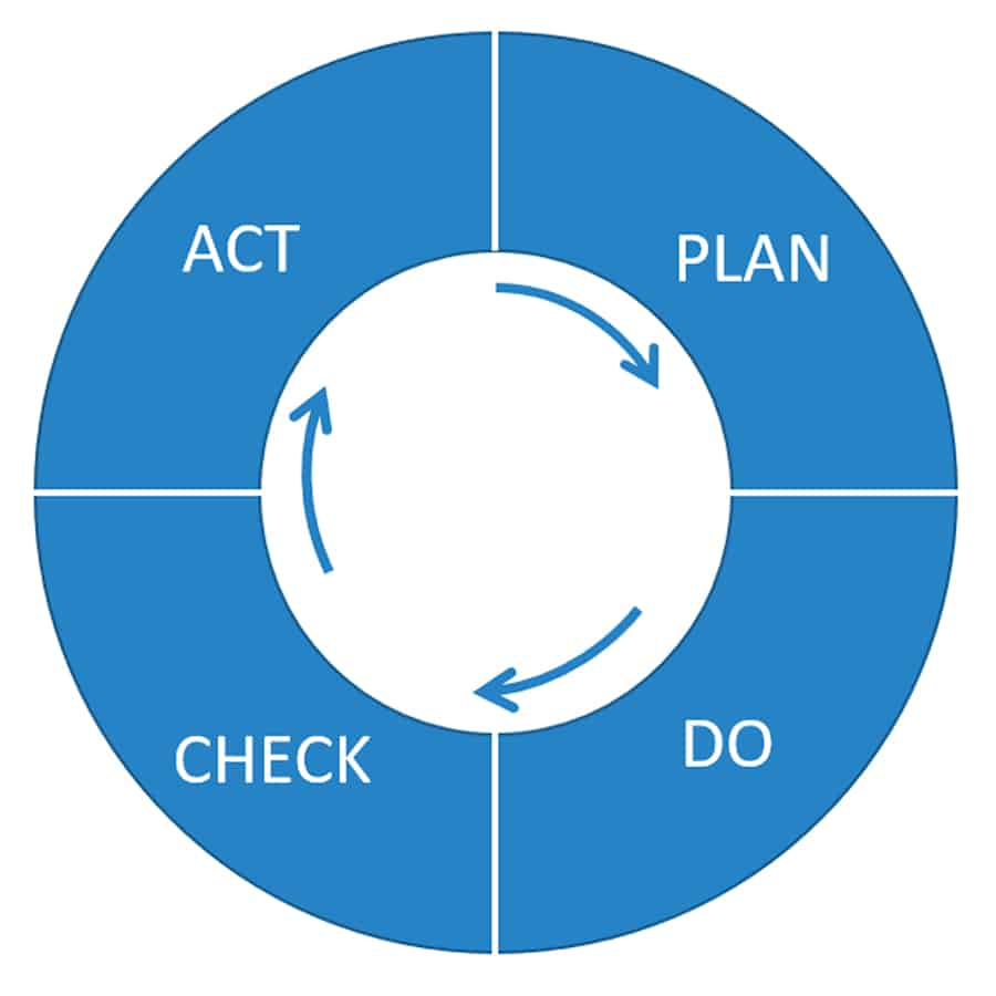 Continuous Improvement One of our Core Values At PetroStrat Act Plan Do Check Cycle